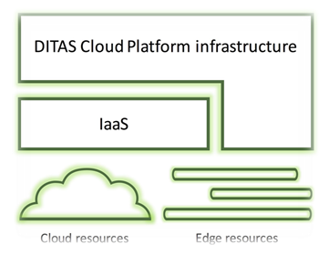 Learn how DITAS technology can help you creating Data Intensive Applications for Cloud & Edge